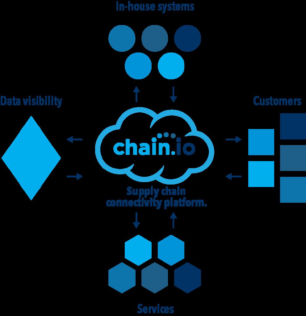 Chain.io